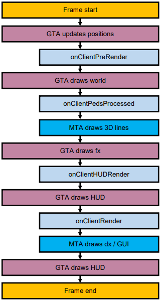 Mta_game_proccess.png